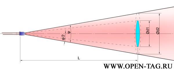 Определение нужного размера линзы